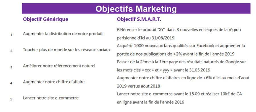 Objectifs marketing S.M.A.R.T